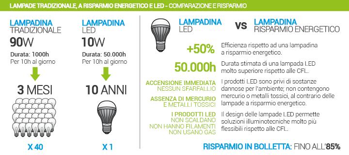 Scegliere-LED-Comparazione