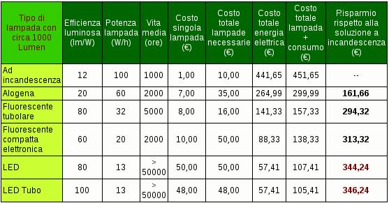 Urbancenter costo faretti led urbancenter for Faretti risparmio energetico